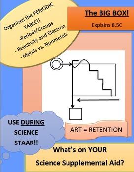 Periodic Table - RETENTION TOOL!!