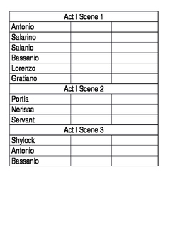 Merchant of Venice Character List by Scene