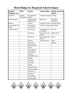 Merit Badges organized by School Subjects