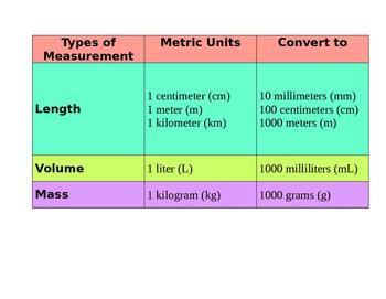 Metric Chart