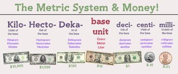 Metric System & Money Poster