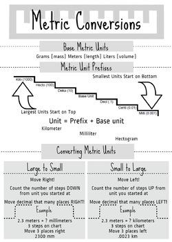 Metric Units Infographic