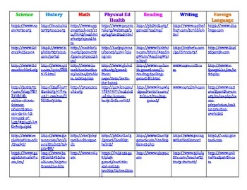 Middle School Cross Curricular Online Games and Practice Sites