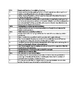 Missouri Learning Standards - Algebra II - Word Doc - Tabl