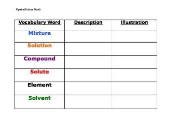 Mixture & Solution Vocabulary