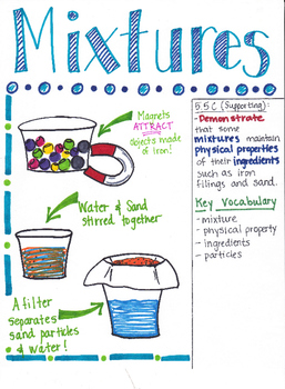5th Grade Mixtures