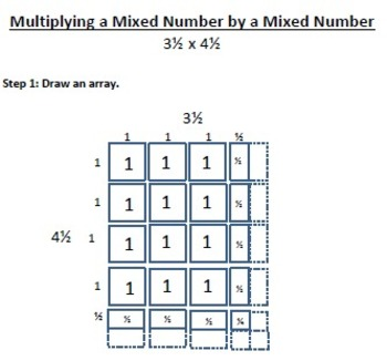 Modeling: Multiplying a Mixed Number by a Mixed Number *Handout*