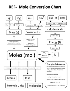 Mole Conversion Chart - Basic and Advanced Conversions