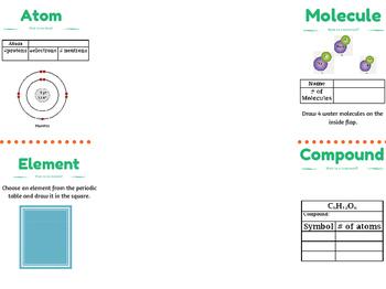 Molecule Element Atom Compound