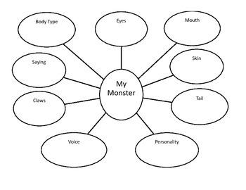 Monster Descriptive Writing