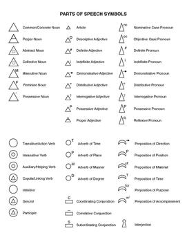 Montessori Grammar Symbol Chart