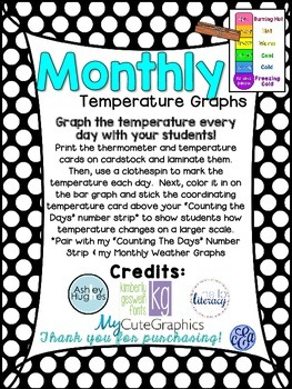 Month by Month Temperature Graphs