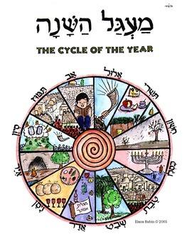 Hebrew Months of the Jewish Year