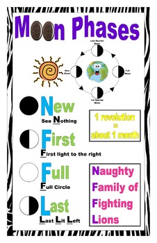 Moon Phases Anchor Chart