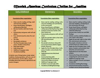 Moorish American Curriculum Outline for Families