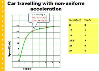 Motion Graphs- Distance-Time & Speed -Time Graphs