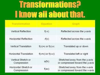Move the Quadratic - Exploring Transformations of the Pare