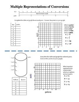 Multiple Representations of Conversions (Customary/Metric)