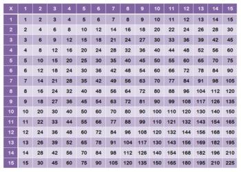 Multiplication Chart 15x15 by Technology Integration Depot ...