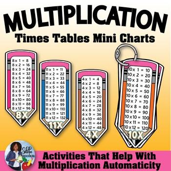 Multiplication Charts Set~FREE