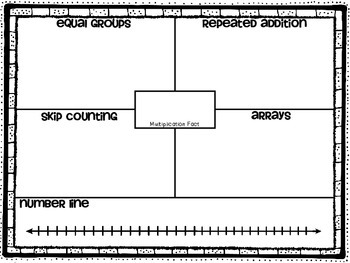 FREE Multiplication & Division Strategy Chart