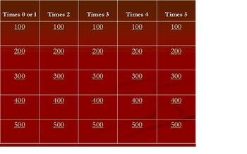 Multiplication Facts Practice (0-5) Jeopardy Game