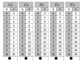 Multiplication Flipable