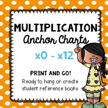 Multiplication Anchor Charts - Polka Dot FREEBIE