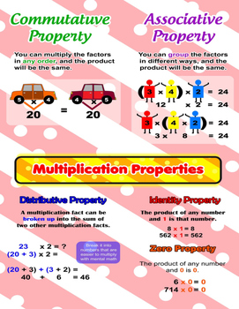 Multiplication Properties = Poster/Anchor Chart with Cards