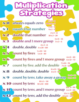 Multiplication Strategies = Poster/Anchor Chart with Cards