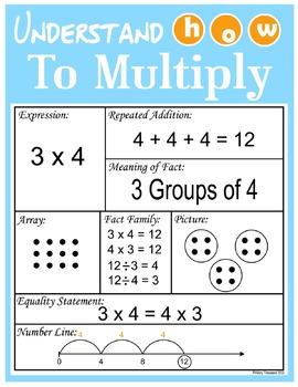 Multiplication Strategies Poster / Graphic Organizer