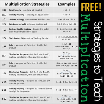 Multiplication Strategy Chart - FREE!
