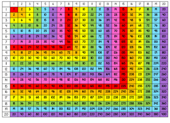 Multiplication Table and Factor List