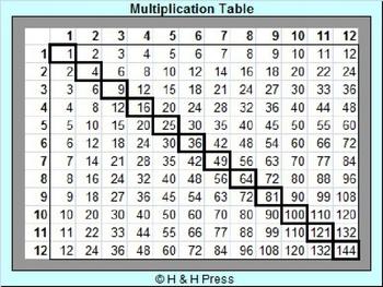 Multiplication Tables [Classroom Set] [FREE!]