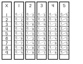 Multiplication Times Tables Sticks