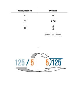 Multiplication and Division Symbols