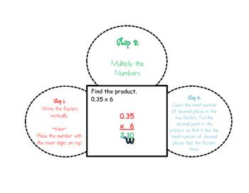 Multiplying Decimals- Interactive Student Notebook