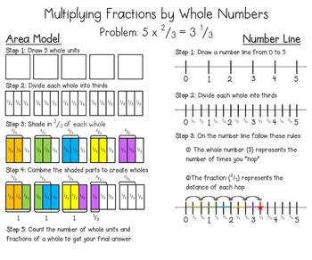 Multiplying Fractions and Whole Number Reference Sheet
