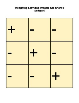 Multiplying Integers with Positive and Negative signs Rule Chart