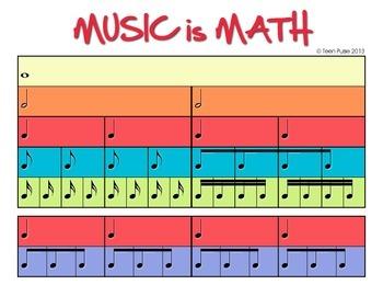 Music is Math - Rhythm Tree Poster