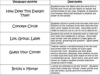 My Favorite Vocabulary Activities