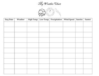 My Weather Chart