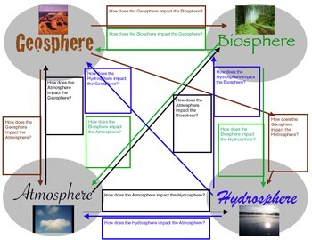 NGSS 5th Grade Earth Science Graphic Organizer