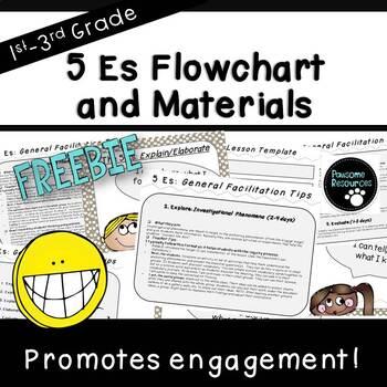 NGSS Lesson Flowchart (***FREEBIE!***)
