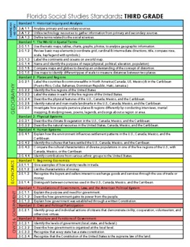 3rd Grade - NGSSS -  At A Glance