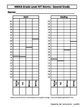 NWEA Map Student Data Graph & Goal Tracker (Version #2) -