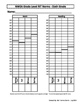 NWEA Map Student Data Graph & Goal Tracker 2011(Version #2