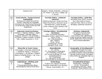 NYS US History Regents Thematic List 2004-present