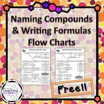 Naming Compounds & Writing Formulas Flow Chart