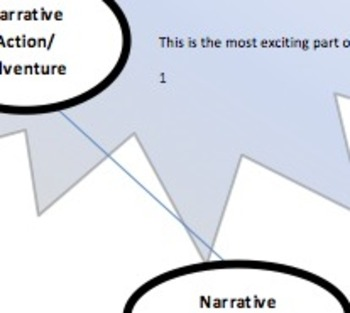 Narrative Plot Chart for Brainstorming Narrative Writing
